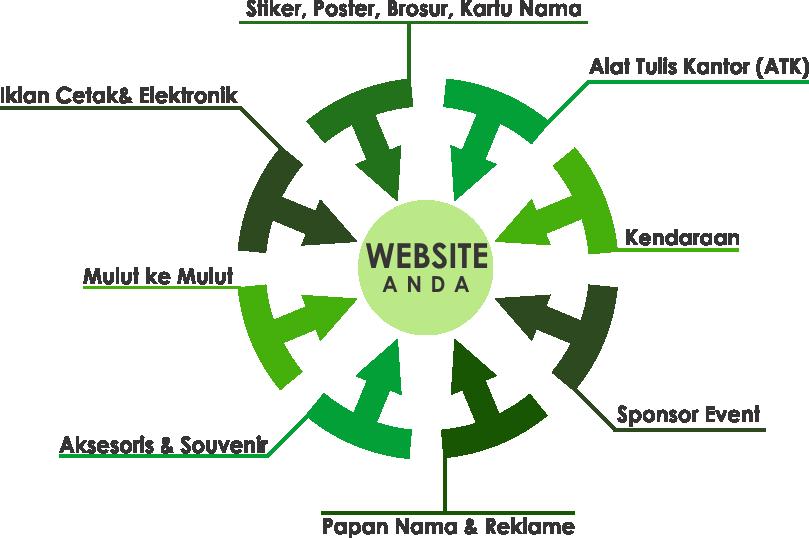 Strategi Pemasaran dengan 50 Cara Promosi Bisnis Terbaru