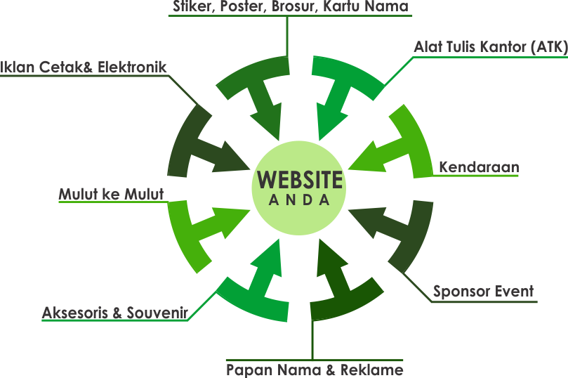Ilustrasi Integrasi Promosi Offline dan Website (online)